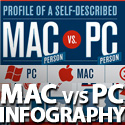 Post thumbnail of Mac and PC Users Difference – INFOGRAPHIC