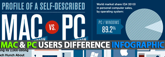 Mac and PC Users Difference – INFOGRAPHIC