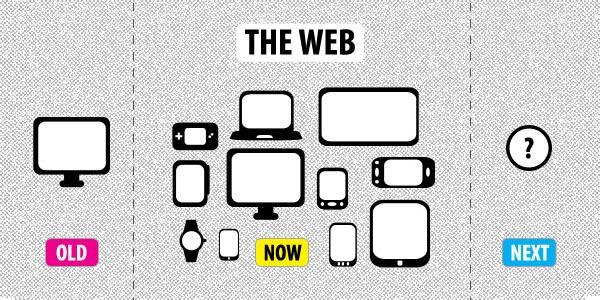Responsive web design whats next