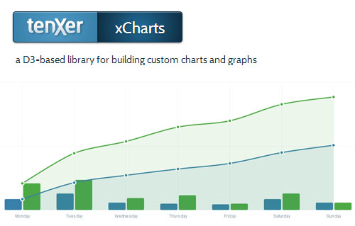 xCharts: JavaScript Chart Library Using HTML, CSS, and SVG