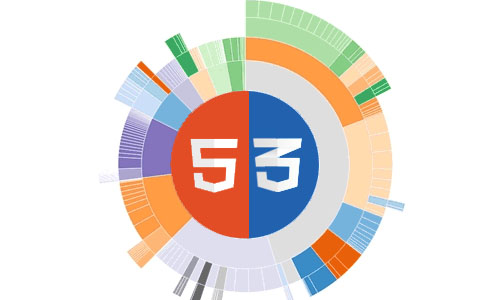 Visual Effects of HTML5 CSS3