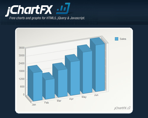 jChartFX: Professional Charts and Graphs with Visualization