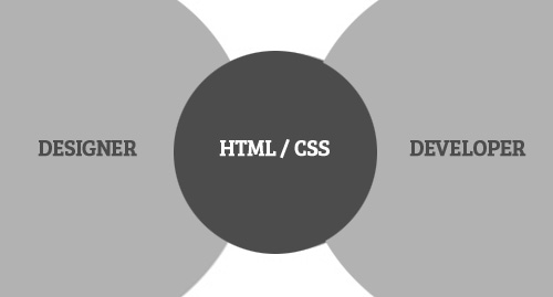 Designers, Developers and HTML / CSS