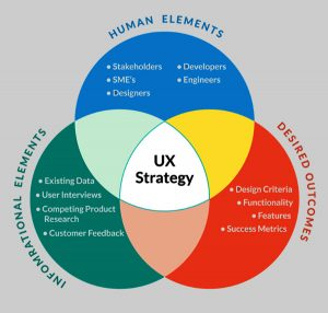 User Experience Strategy