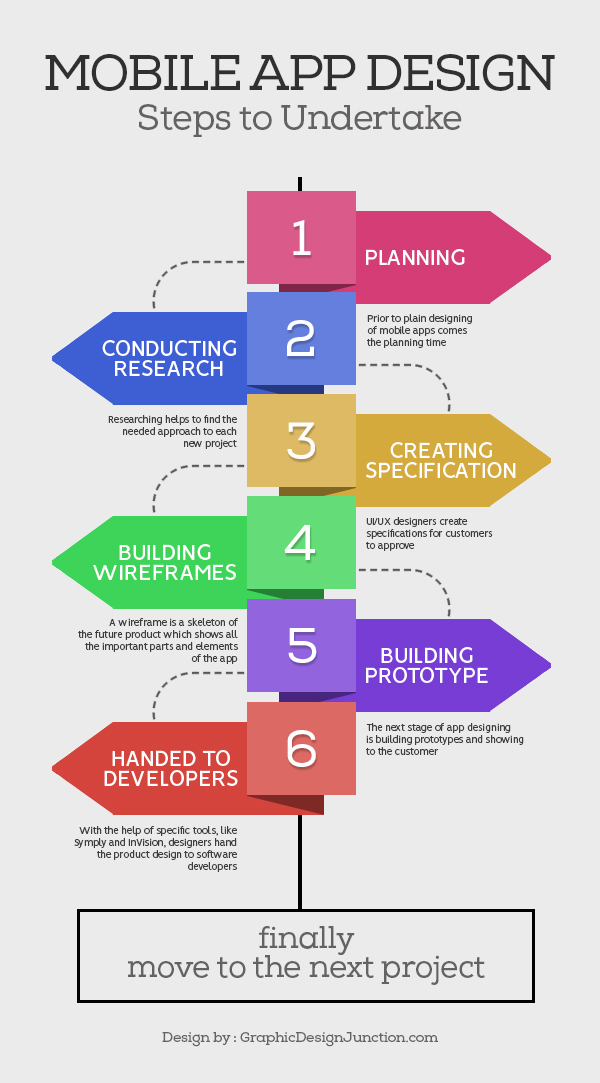 Infographic Mobile App Design Steps